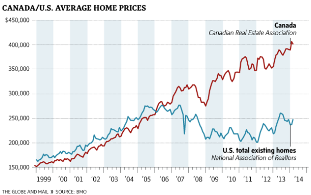 Canada's Real Estate