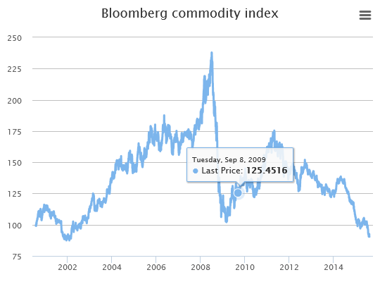 Commodity Chart