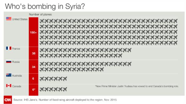 Bombing Syria