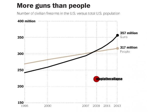 Gun Sales 1