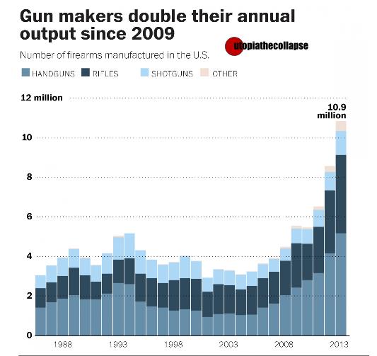 Gun Sales 2