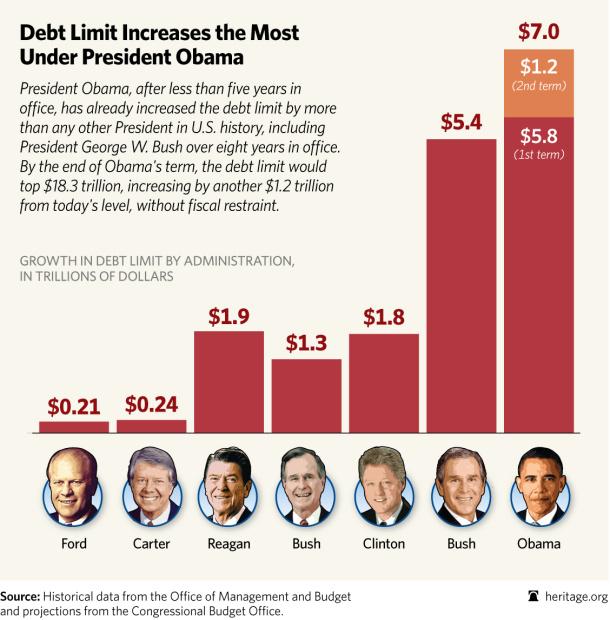 Presidential Debt Chart