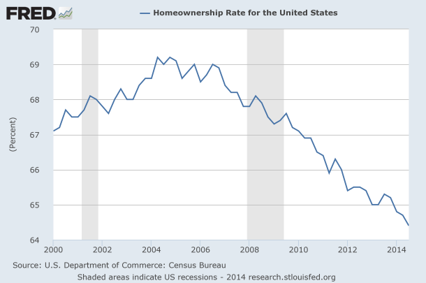 Home Ownership in the US