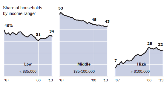 Middle Class Income falling