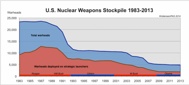 Nuclear Stock piles