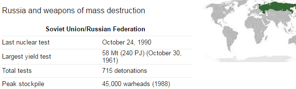 Russian Warheads